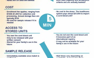 Bank Cord Blood With Insception Lifebank: Family or Public?